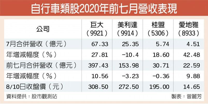 自行車類股2020年前七月營收表現