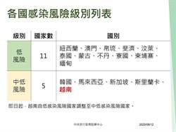 疫情升溫!越南短期商務入境檢疫增至7天