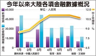 陸7月M2成長、新增信貸低於預期
