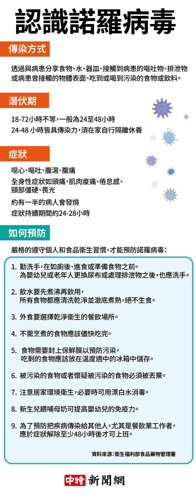 認識諾羅病毒 (Norovirus)