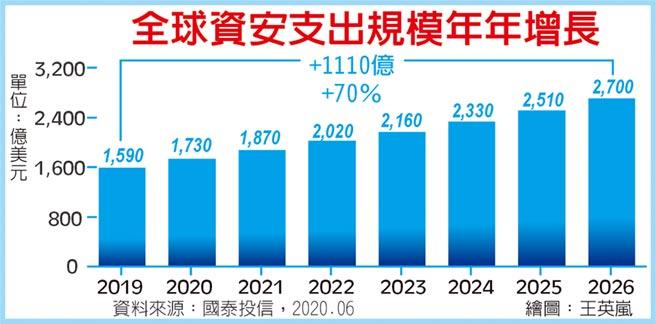 全球資安支出規模年年增長