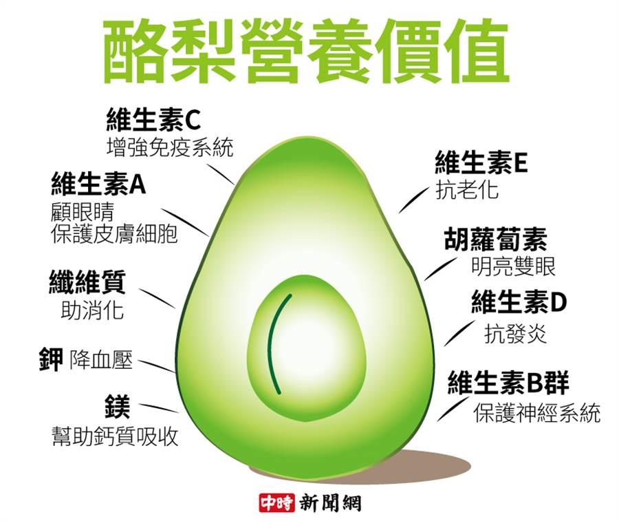 酪梨營養價值
