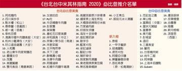 2020必比登推介 台灣菜出頭