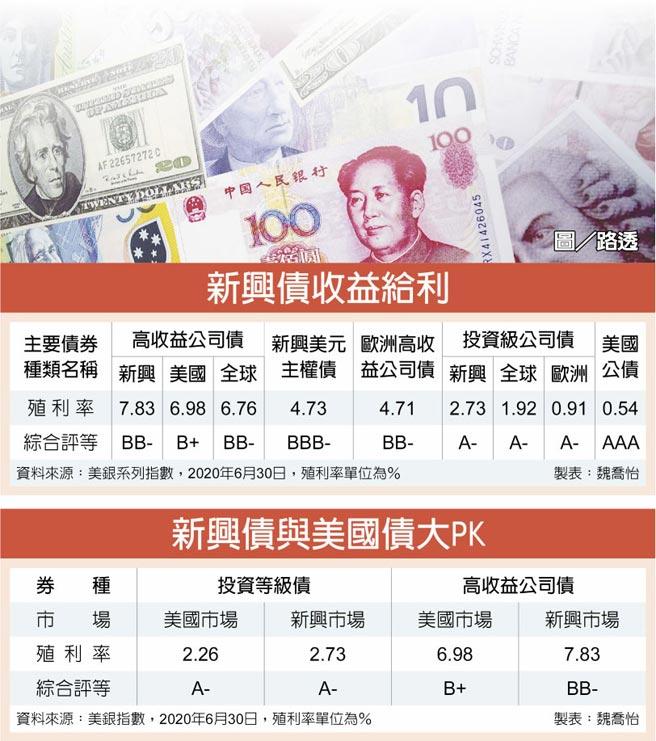 新興債收益給利、新興債與美國債大PK