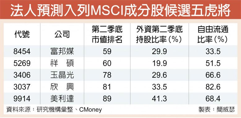 法人預測入列MSCI成分股候選五虎將
