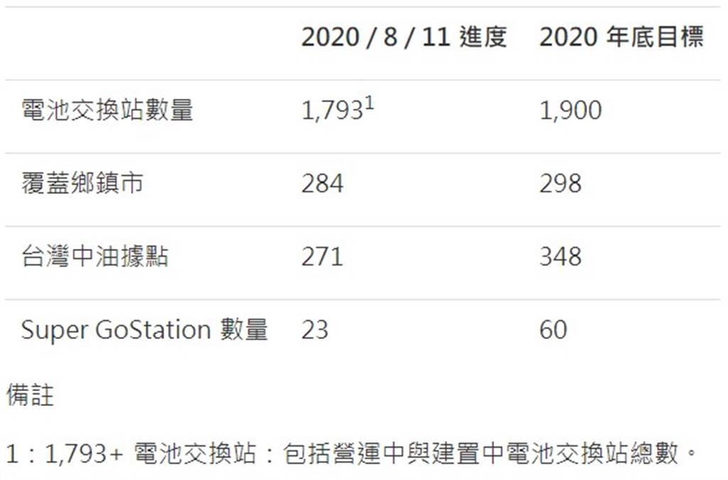 Gogoro Network 2020 電池交換站建置目標