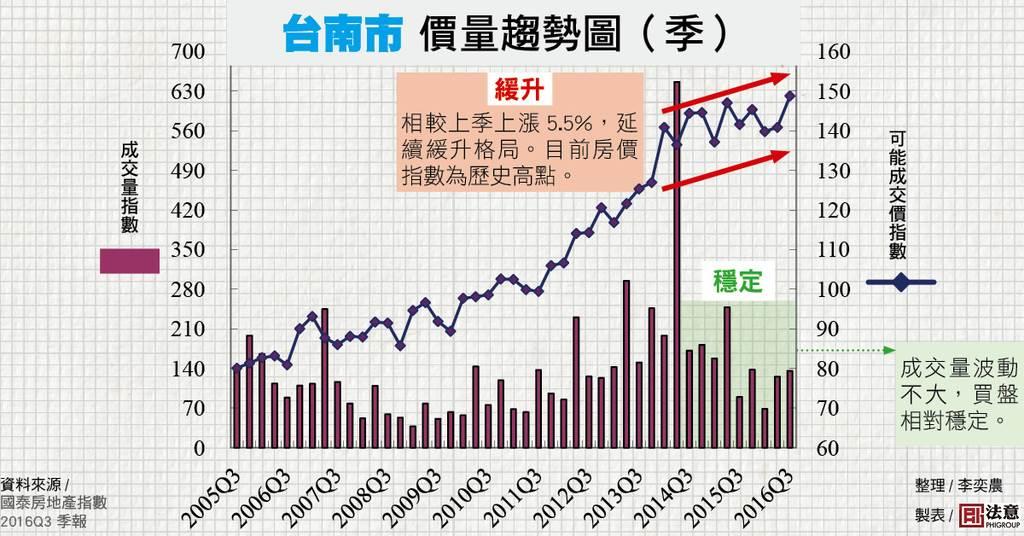價量趨勢圖