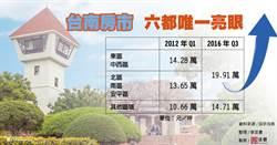 台南:建商眼中的避風港