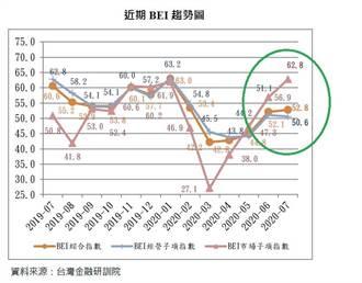銀行高階主管指數7月走升 市場熱獲利冷