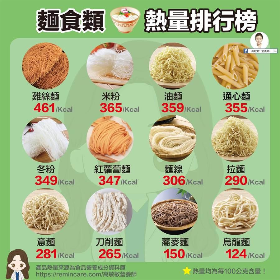 營養師揭12款常見麵條的熱量,冠軍竟是雞絲麵,網友全驚呆。(圖/高敏敏提供)