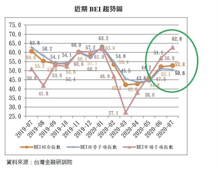 (台灣金融研訓院銀行高階主管指數(BEI)近期顯示趨勢穩定向上。圖/台灣金融研訓院金融研究所)