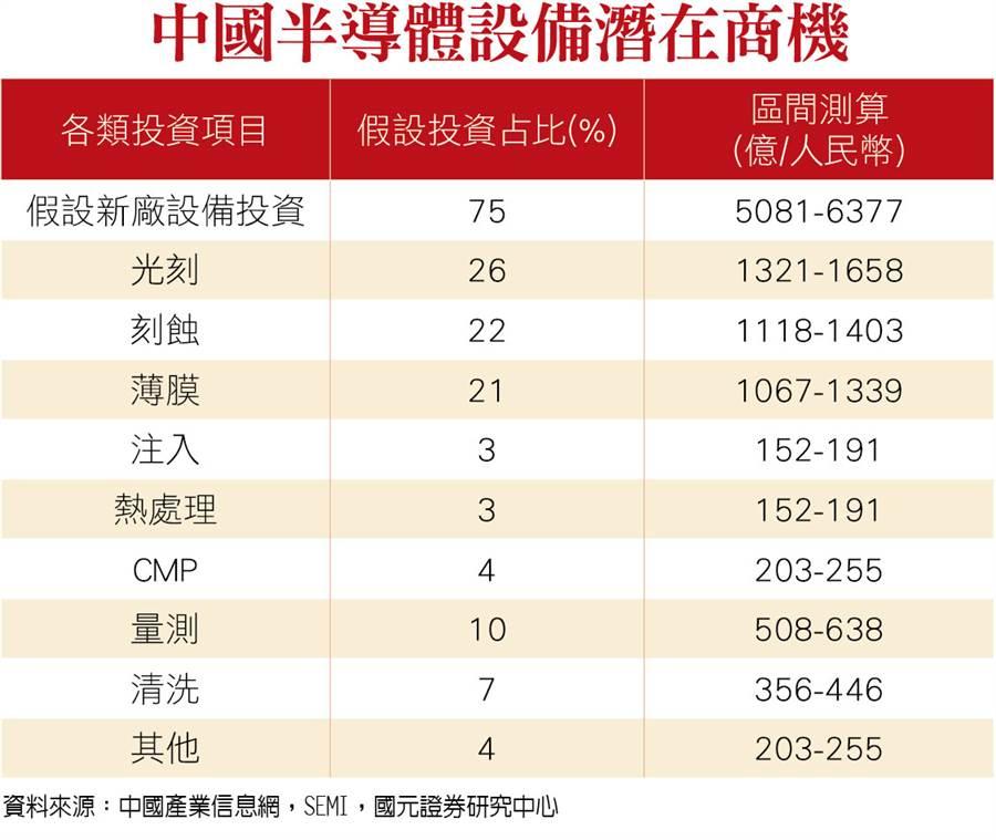 中國半導體設備潛在商機。(圖/理財周刊提供)