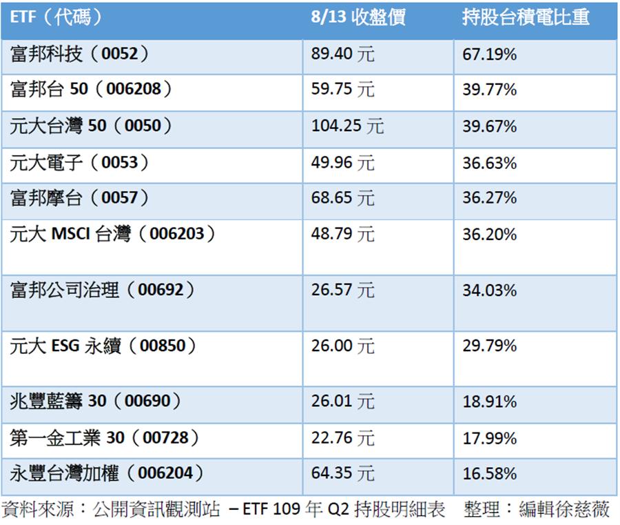 跟著台積電飆,這11檔ETF含「積」量都超過15%。(圖/徐慈薇製)