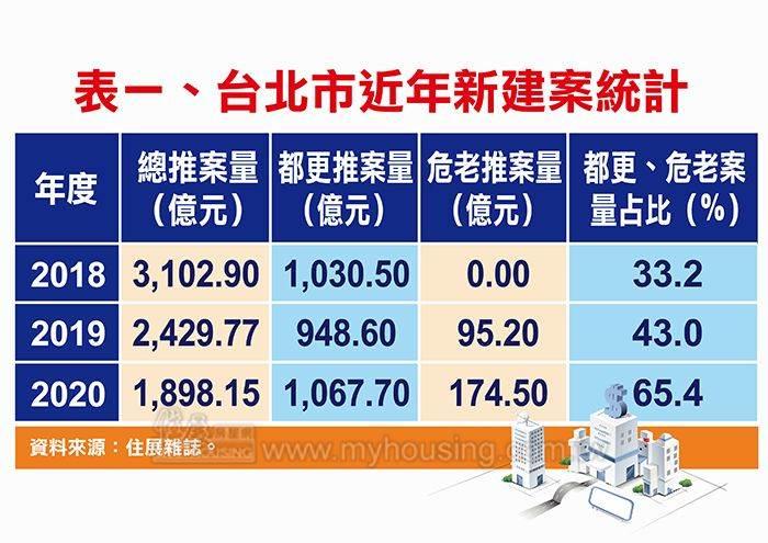表一、台北市近年新建案統計