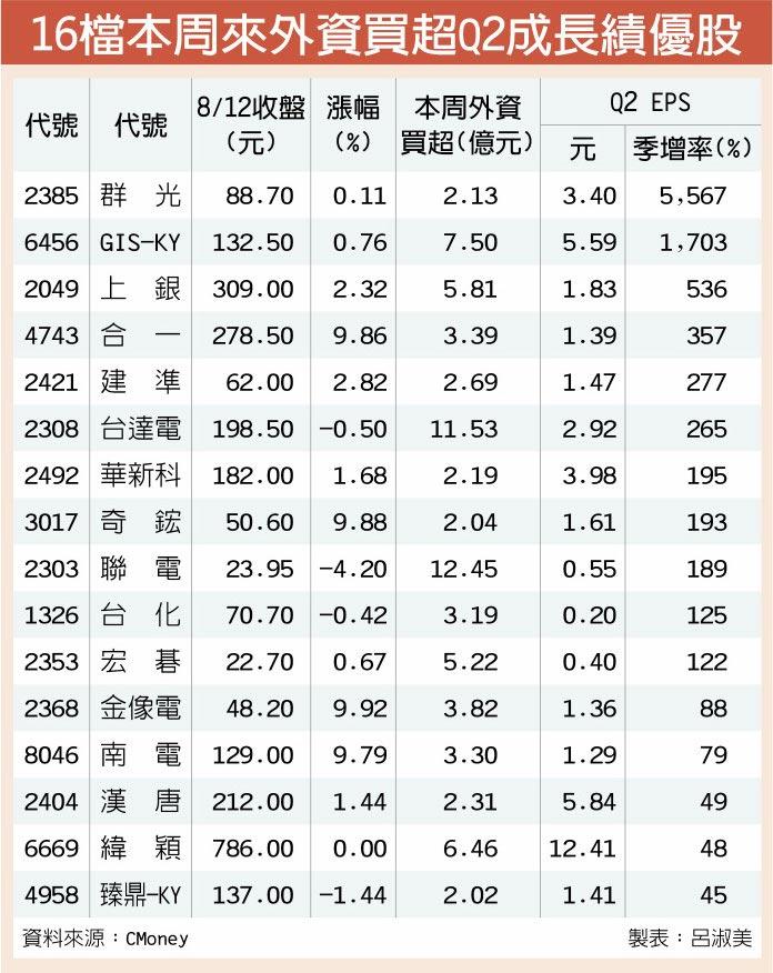 16檔本周來外資買超Q2成長績優股