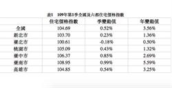 六住宅價格指數 台南漲最大  北市買房仍得14年不吃喝