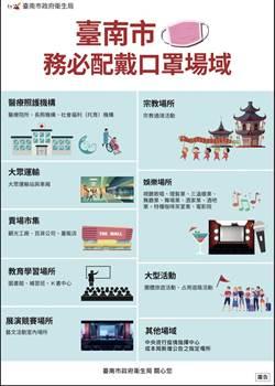 疫情拉警報?台南市8類場所17日強制戴口罩
