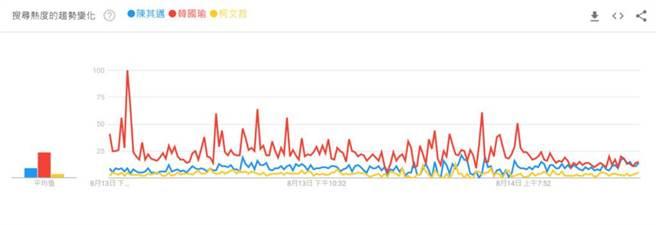 13日下午,高雄前市長韓國瑜的聲量飆漲到100點。(翻攝自Google trends)