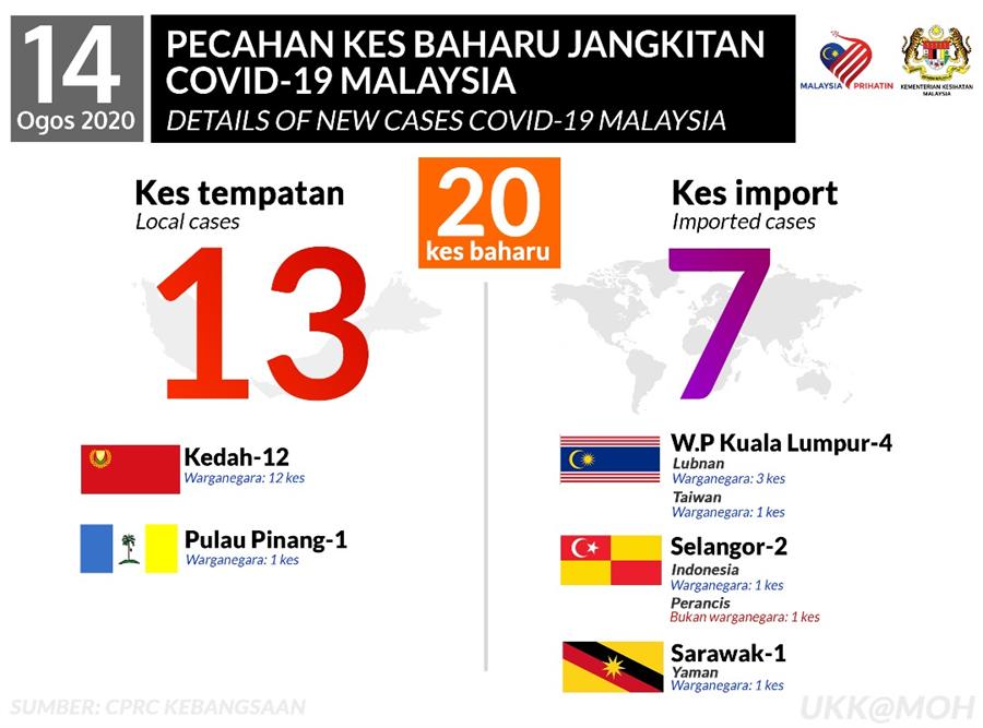 當地今日新增20名新冠肺炎個案,其中一名自台灣返馬的馬來西亞人,於吉隆坡被發現染疫。(圖取自馬來西亞衛生部臉書。)