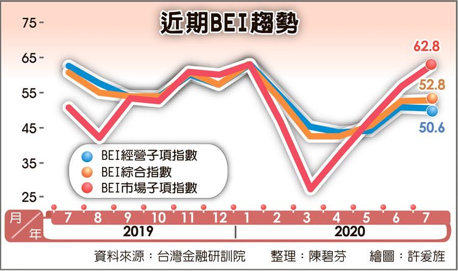 近期BEI趨勢