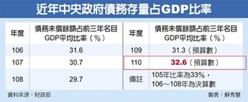 明年政府債務存量占GDP比率 五年新高