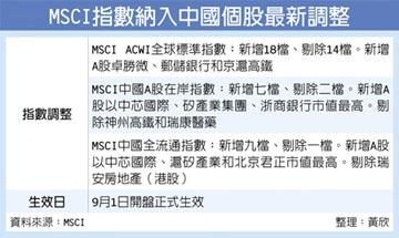 MSCI全球指數 納京滬高鐵、郵儲銀行