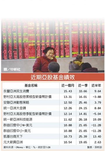 經濟活動恢復 亞股震盪向上