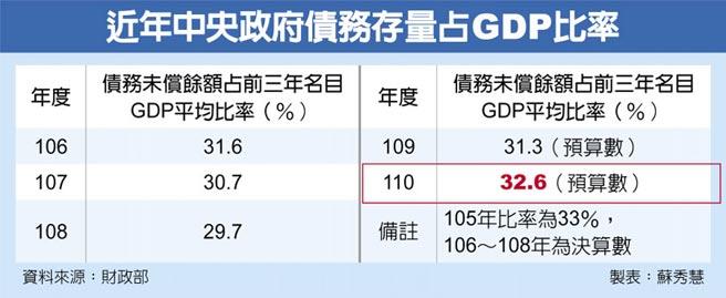 近年中央政府債務存量占GDP比率