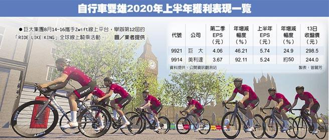 自行車雙雄2020年上半年獲利表現一覽 巨大集團8月14-16攜手Zwift線上平台,舉辦第12屆的「RIDE LIKE KING」全球線上騎乘活動。圖/業者提供