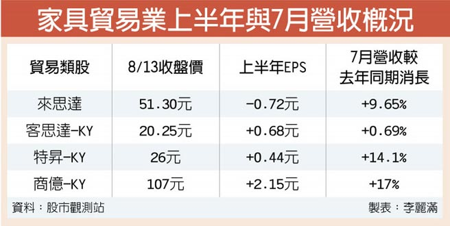 家具貿易業上半年與7月營收概況