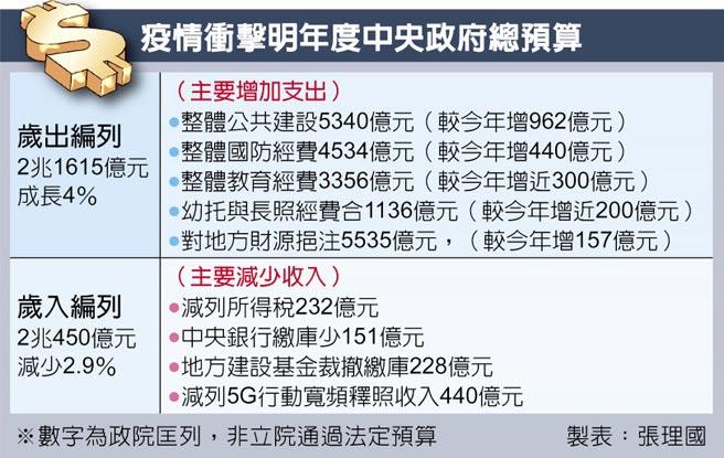 疫情衝擊明年度中央政府總預算