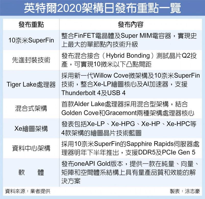 英特爾2020架構日發布重點一覽