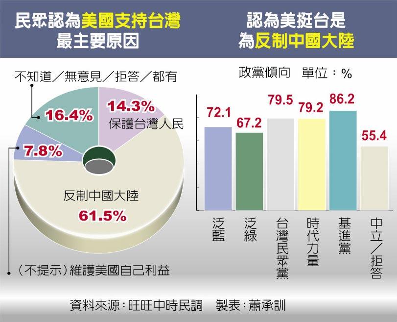 民眾認為美國支持台灣最主要原因、認為美挺台是為反制中國大陸