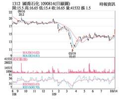 熱門股-國喬 價量齊揚直奔漲停