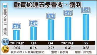 歐買尬H1獲利 年增2.5倍