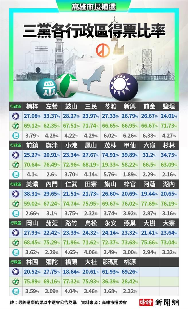 李眉蓁「沒全輸」 全高雄38區 有3區贏過陳其邁