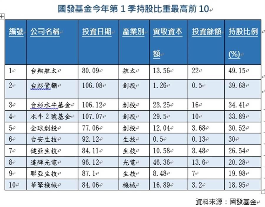 國發基金今年第1季持股比重最高的前10家公司。