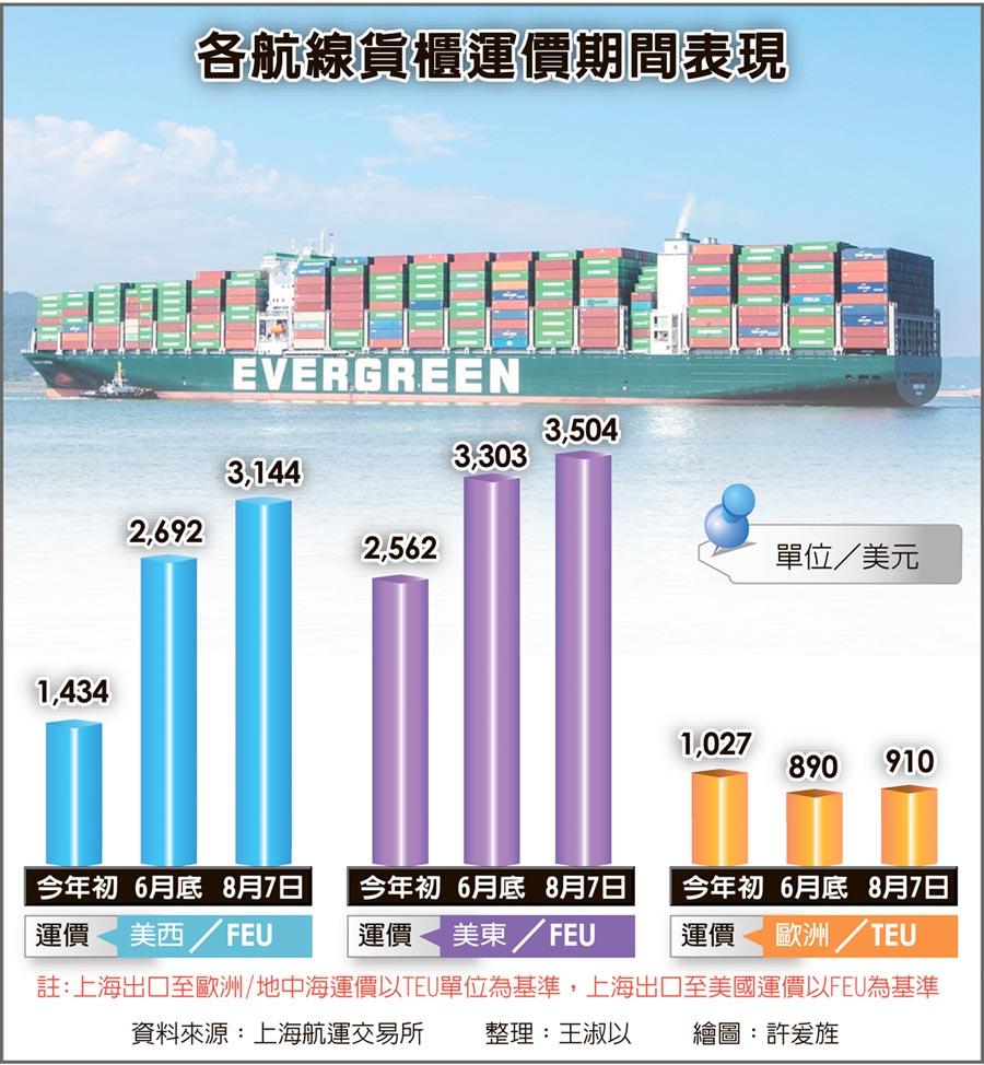 各航線貨櫃運價期間表現