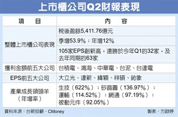 上市櫃Q2獲利 季增逾五成