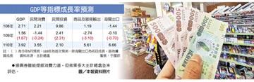 今年經濟成長下修至1.56%