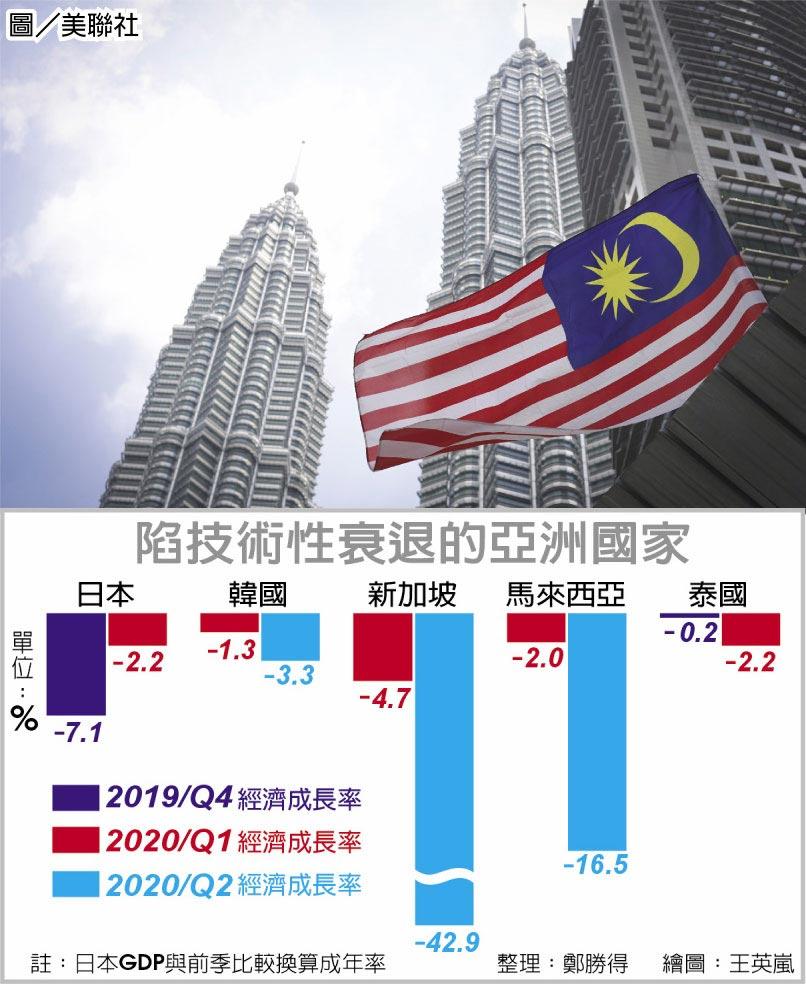 陷技術性衰退的亞洲國家  圖/美聯社