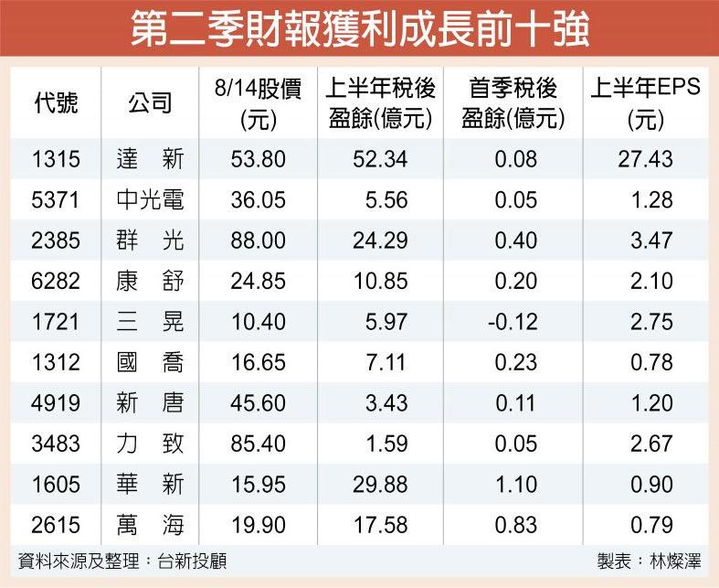第二季財報獲利成長前十強