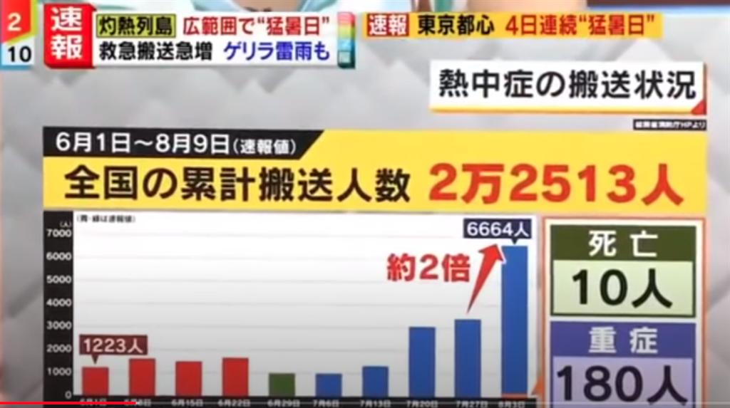 統計圖表中,最右邊的8月3日至9日欄位,短短9天有6664人因為中暑送醫,10人不幸死亡。(翻攝自 youtube)