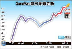 CureVac美股掛牌 首日飆漲250%