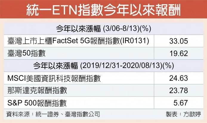 統一ETN指數今年以來報酬