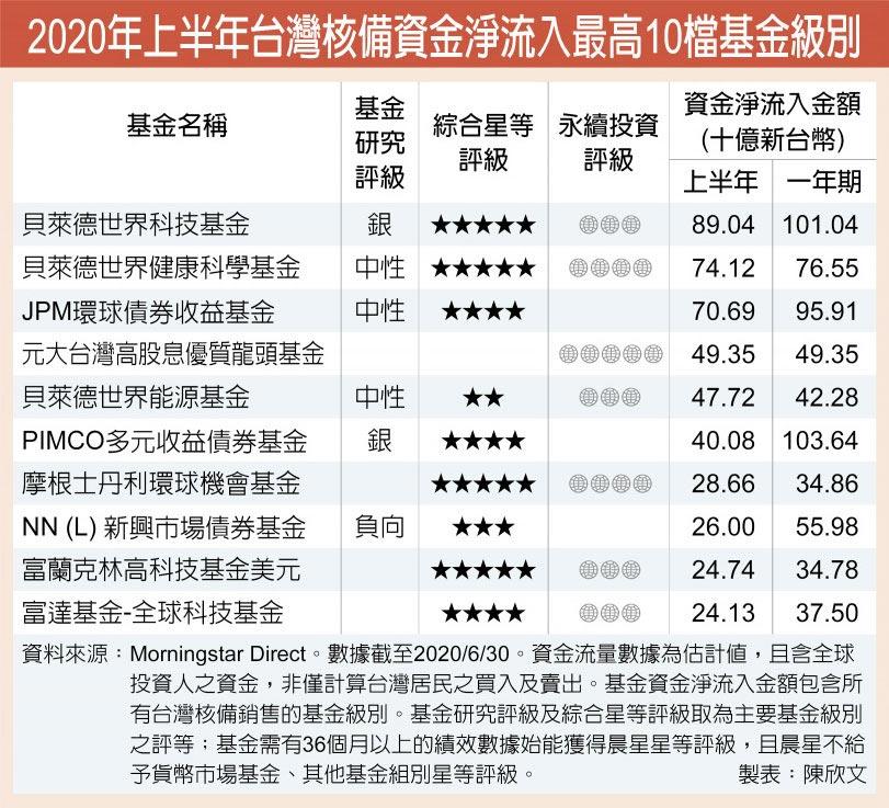 2020年上半年台灣核備資金淨流入最高10檔基金級別