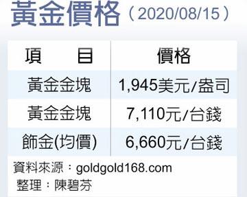 瑞銀:黃金跌破1,900美元可加碼