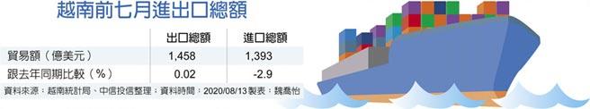 越南前七月進出口總額