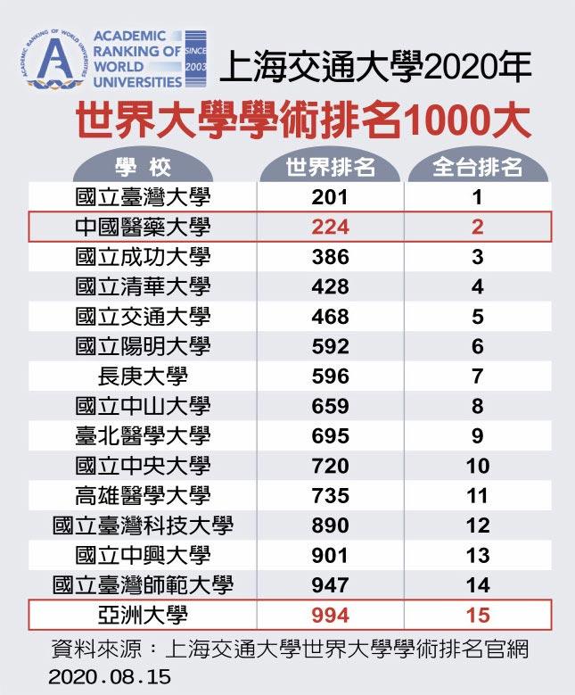 上海交通大學2020年世界大學學術排名1000大