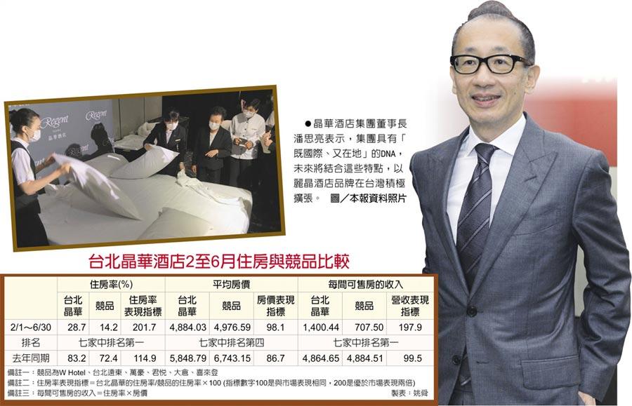 台北晶華酒店2至6月住房與競品比較 晶華酒店集團董事長潘思亮表示,集團具有「既國際、又在地」的DNA,未來將結合這些特點,以麗晶酒店品牌在台灣積極擴張。圖/本報資料照片
